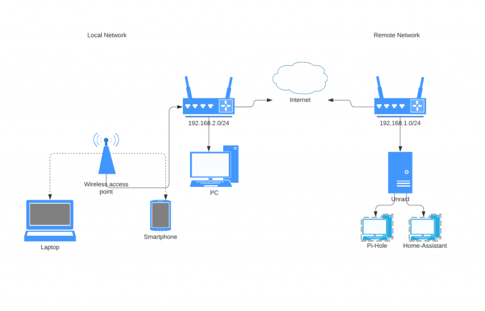 My Network Layout SImplified