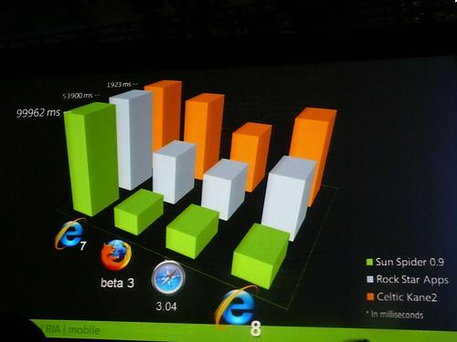 IE7 Firefox Safari IE8
