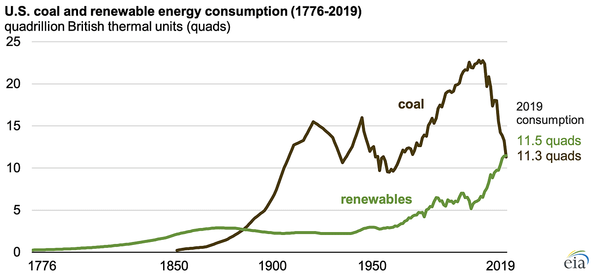 U.S. Renewables Consumption Tops Coal for First Time in 130+ Years
