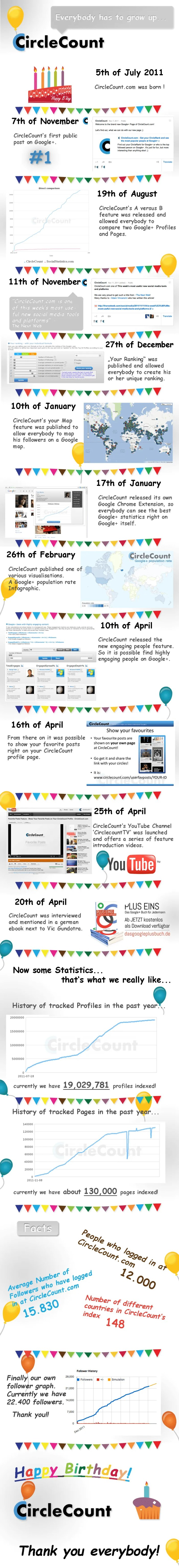 Happy Birthday CircleCount. A brief review of your first year.