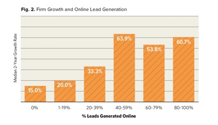 Fig. 2. Firm Growth and Online Lead Generation