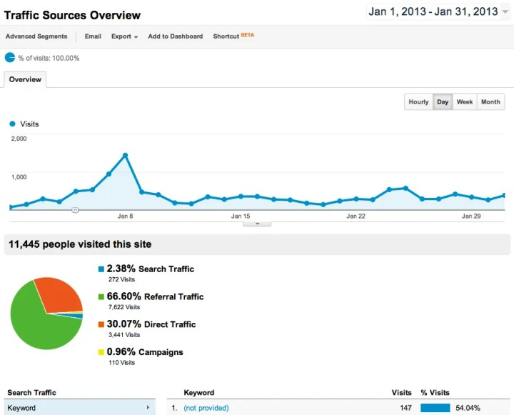 Google Analytics Traffic Sources Overview Report