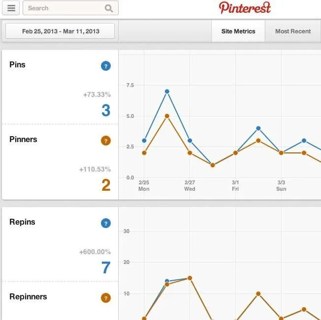 Businesses can use Pinterest Analytics to evaluate the value and ROI of a Pinterest presence.
