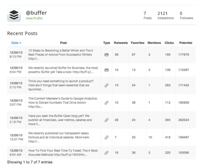 Recent Posts Analytics from Buffer