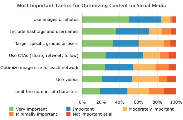 Most Important Tactics for Optimizing Social Media Content