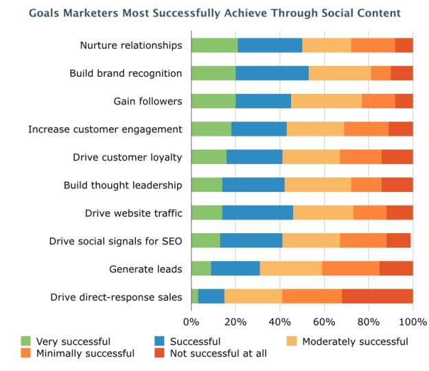 Goals Marketers Most Successfully Achieve Through Social Content