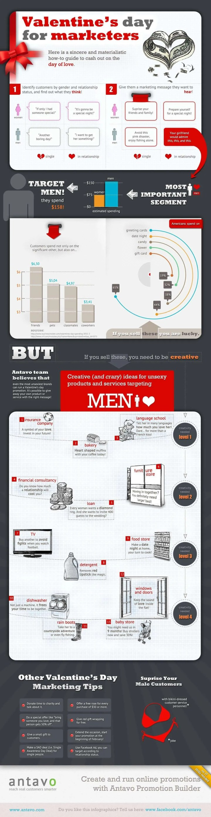 Valentine's Day for Marketers Infograph