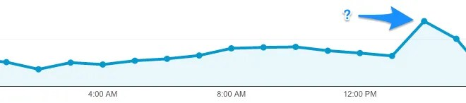 Traffic Spike due to a Tweet from an Influencer