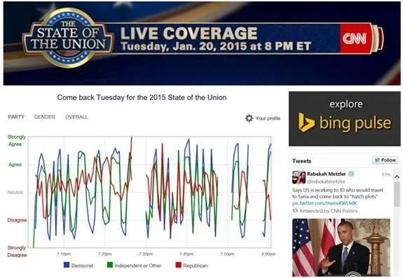 What an audience sentiment graph looks like.