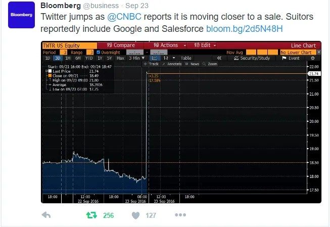 Bloomberg reports Twitter buyout.