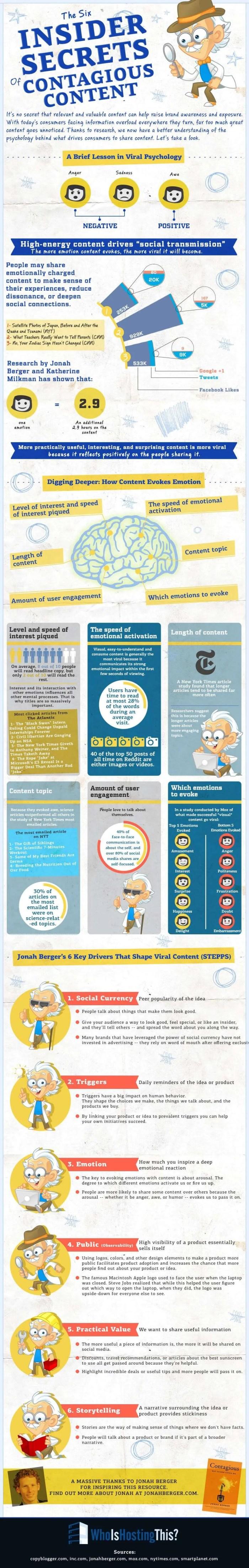 Six Secrets of Contagious Content [infograph]