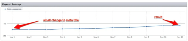 SEMrush Keyword Rankings report showing a result of a meta title change on website's position for a particular keyword