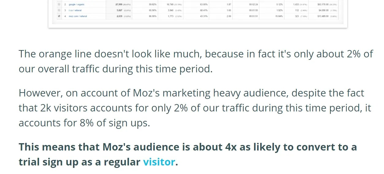 Here's an example on how Moz helped increase sign-ups for NinjaOutreach.