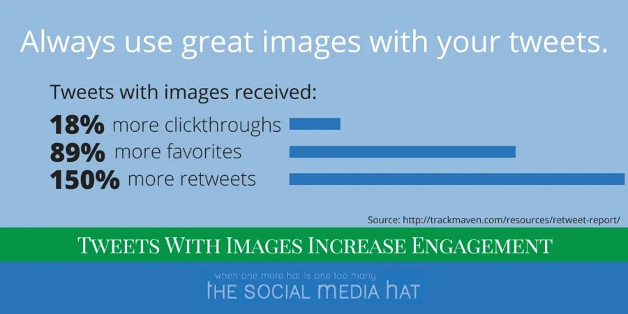 Using Images In Tweets Increases Engagement
