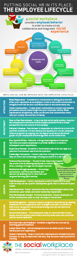 Social HR and the Employee Lifecycle by The Social Workplace