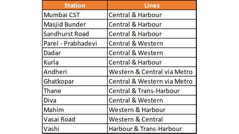 Important Junctions of Mumbai Local Suburban Railway Network
