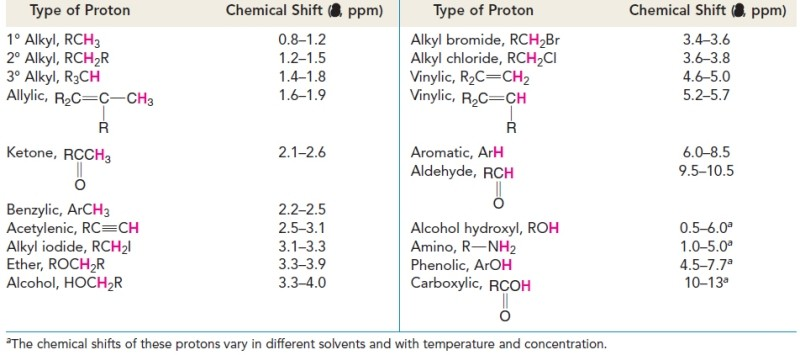 Approximate Proton Chemical Shifts