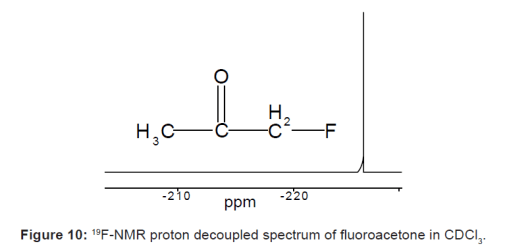 19F-NMR proton decoupled spectrum of fluoroacetone in CDCl3