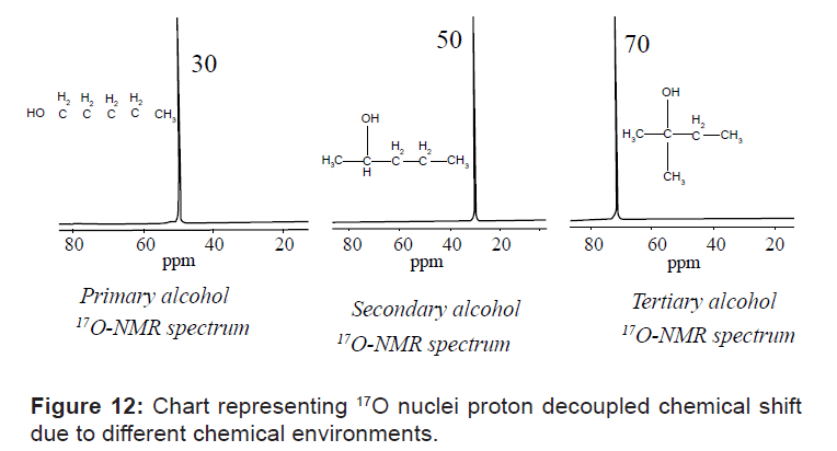 Chart representing 17O nuclei proton decoupled chemical shift due to different chemical environments
