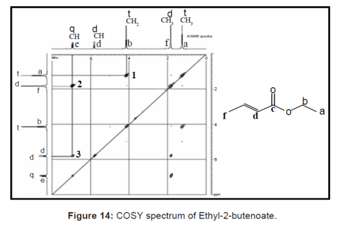 COSY spectrum of Ethyl-2-butenoate