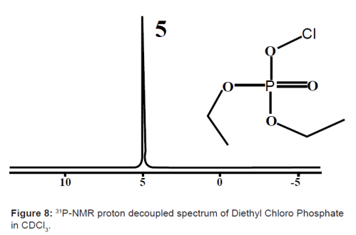 31P-NMR proton decoupled spectrum of Diethyl Chloro Phosphate in CDCl3
