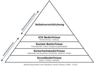 maslow_beduerfnispyramide_gross