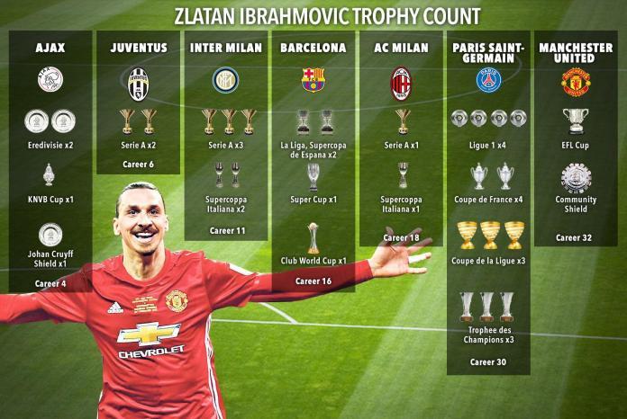 COVID is Zlatan positive: Zlatan Ibrahimović tests positive for Coronavirus - THE SPORTS ROOM
