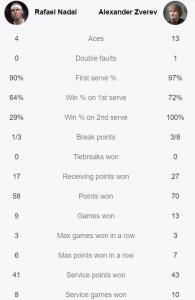 Nadal's heartbreak, Zverev's breakthrough-It's a Zverev vs Medvedev final in Paris - THE SPORTS ROOM