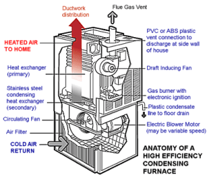 A Visual Guide to a HighEfficiency Condensing Furnaces