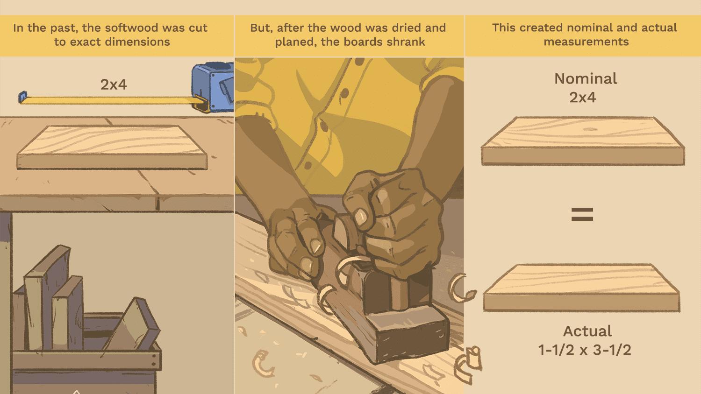 actual vs nominal sizes in lumber
