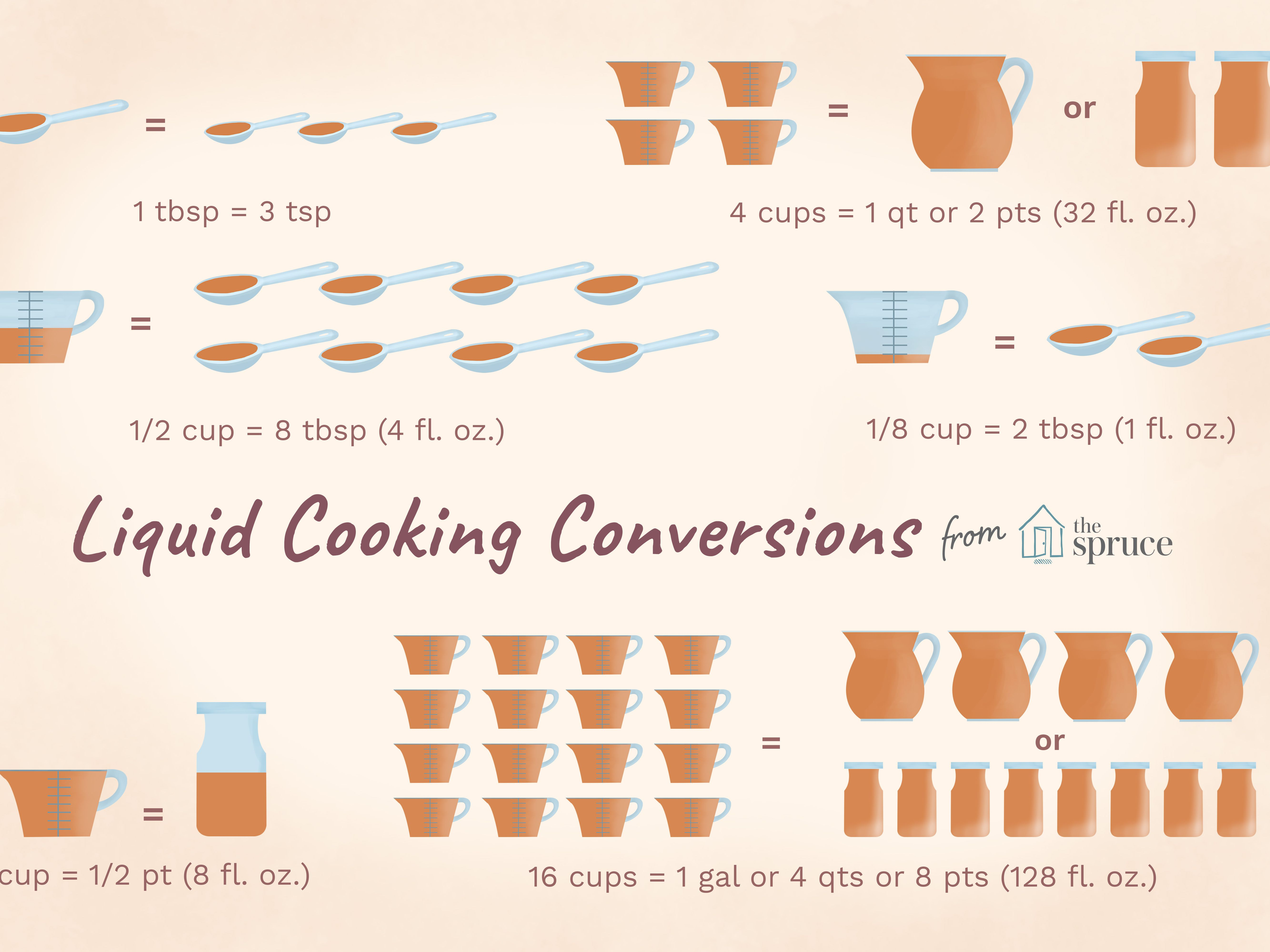 Volume Conversion Tablespoon To Teaspoon