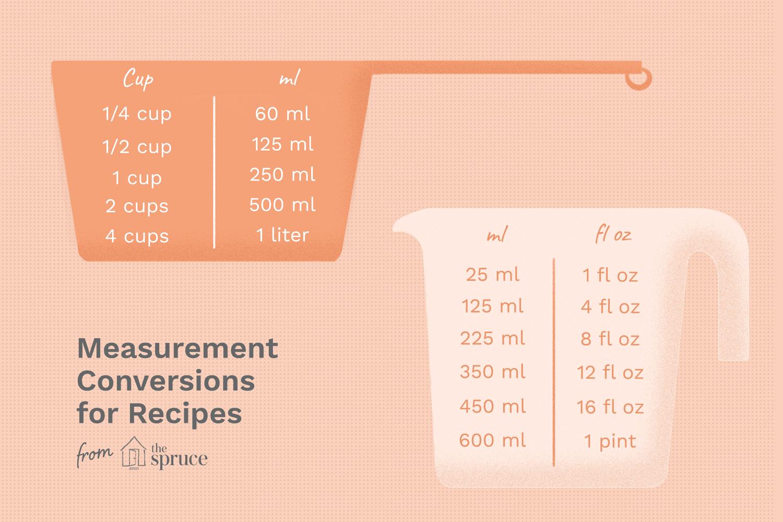 Measurement Conversion Charts For Recipes