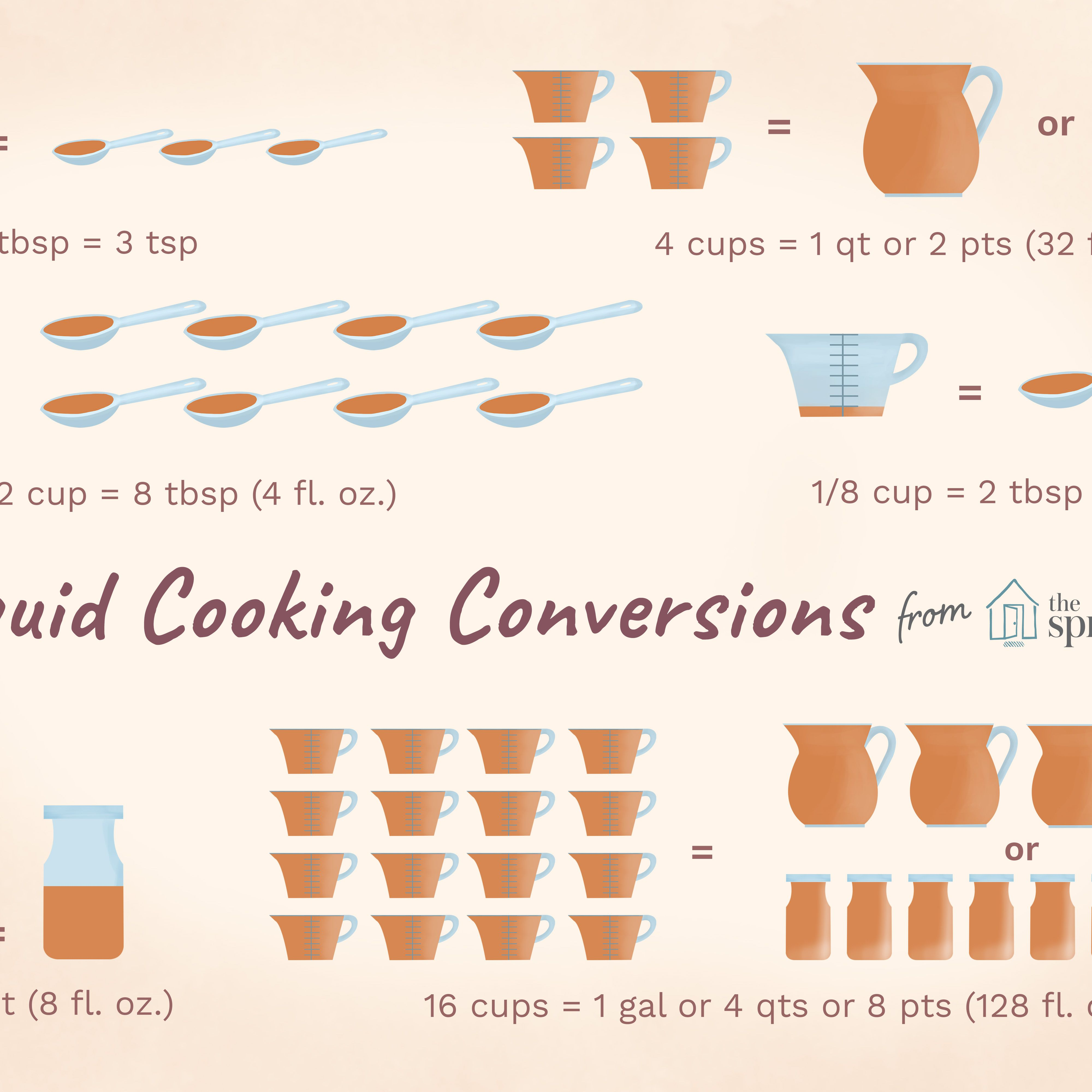 Tablespoon To Cup Conversion Australia