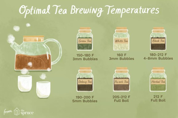 Illustration depicting the optimal temperatures for brewing tea