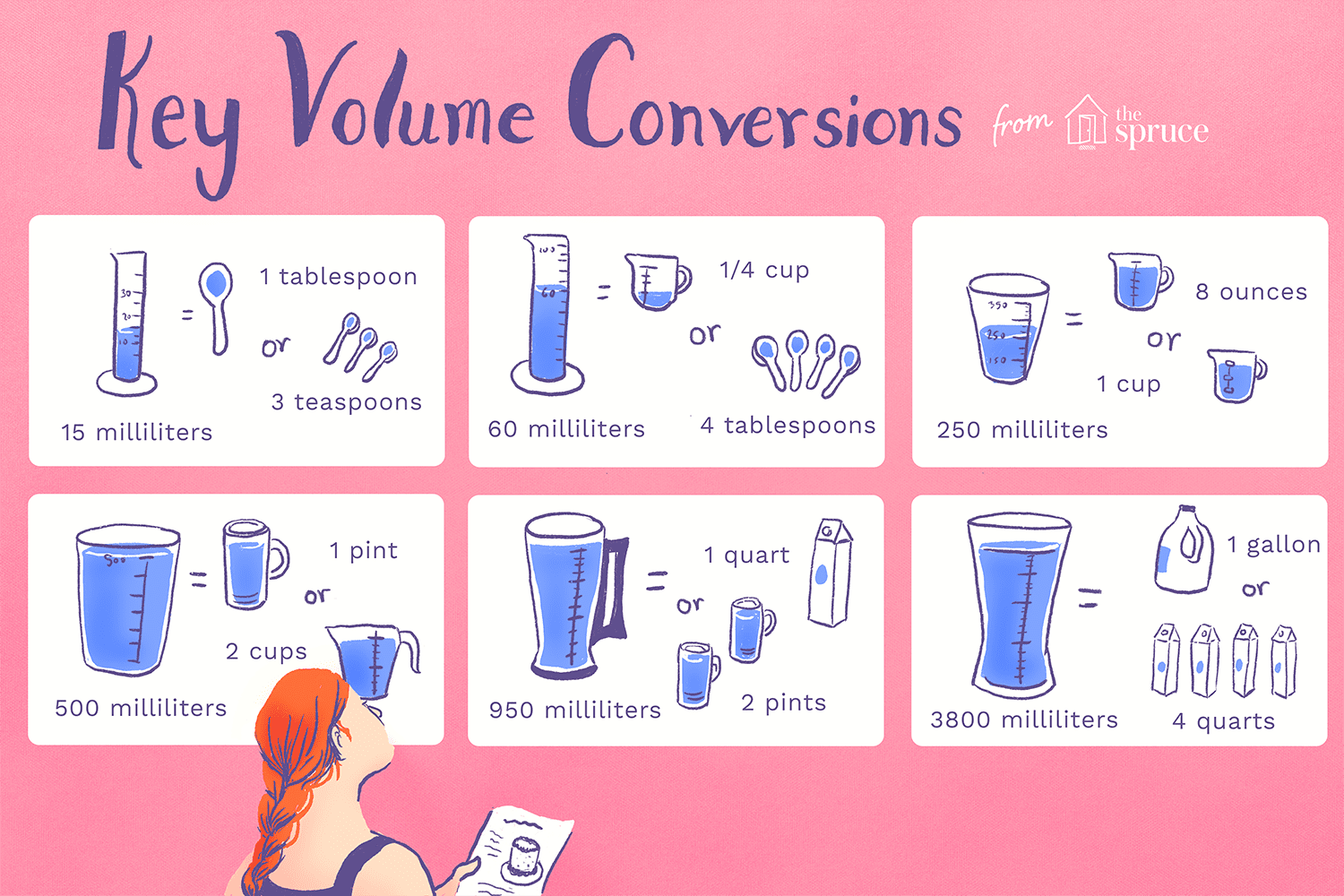 Volume Conversion Tablespoons To Cups
