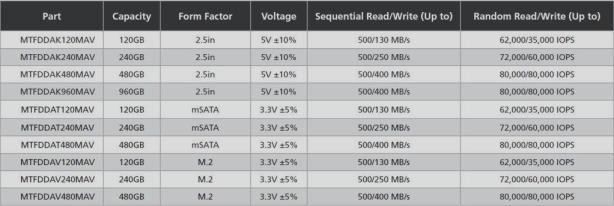 Crucial M500 Performance Chart