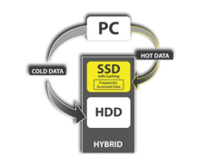 Hybrid-design