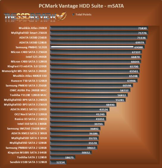 TSSDR mSATA SSD Hierarchy Vantage Chart