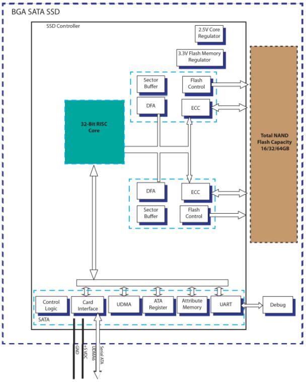 BGADrive Diagram