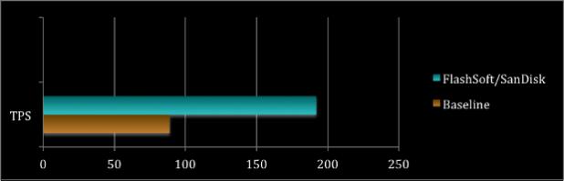 FlashSoft 4 transactions per second