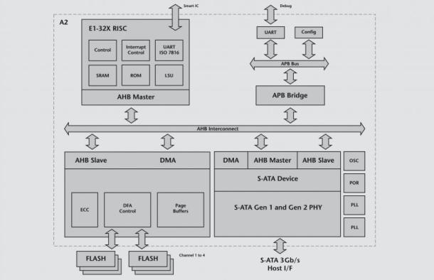 Hyperstone A2-RAP09 Block Diagram