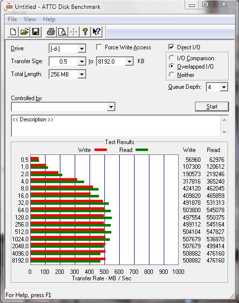 SanDisk Extreme II 480GB SSD ATTO