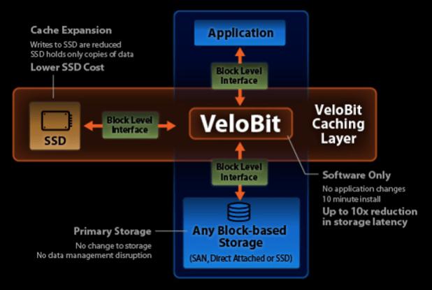 VeloBit products-diagram
