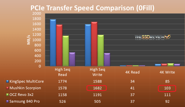 PCIe CDM Transfer Speed Comparison