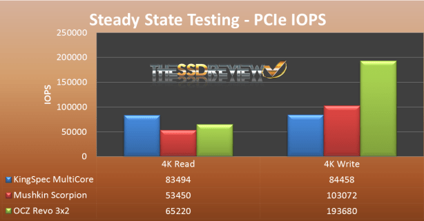 Steady State PCIE IOPS5