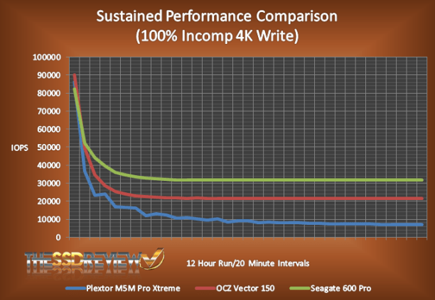 Sustained Performance Chart
