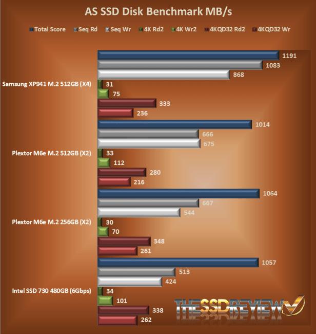 ASSD Throughput Chart