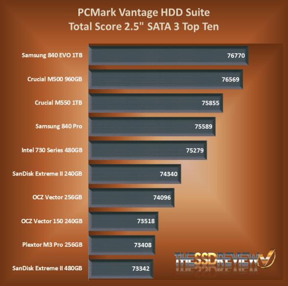 Crucial M550 SSD Top Ten PCMark Vantage Chart