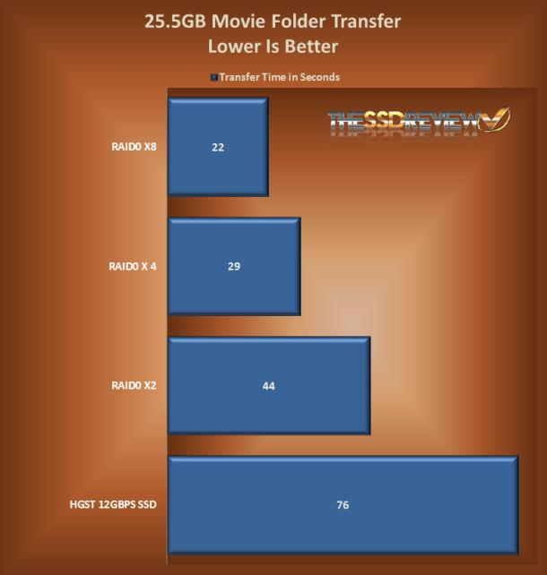 Movie File Transfer