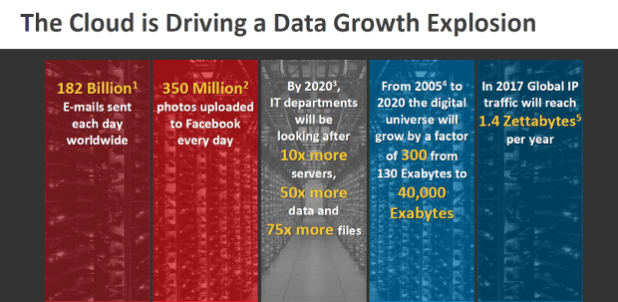 SanDisk DataCenter growth